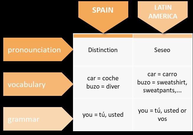 Bella Spanish blog