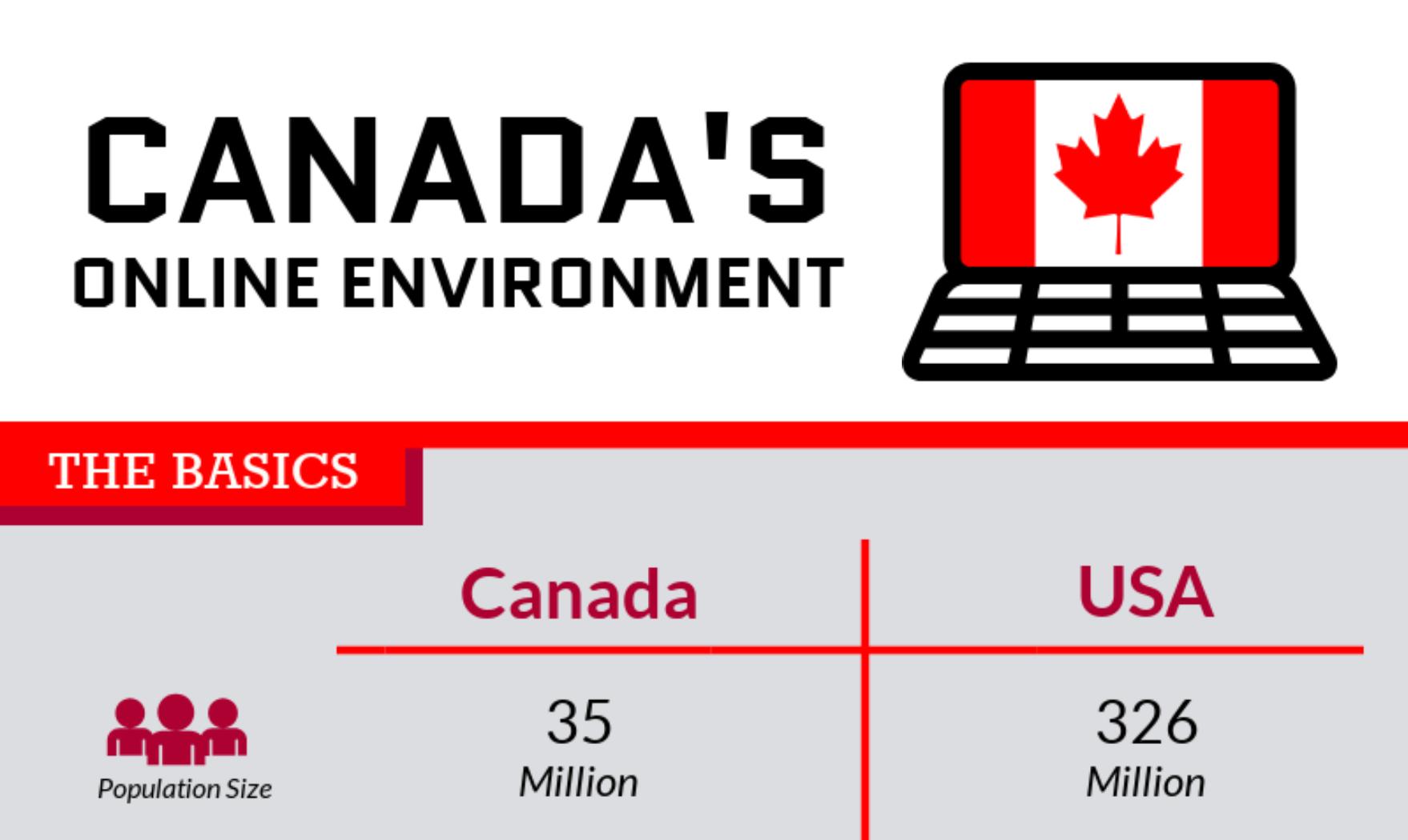 Canada's Infographic Snapshot
