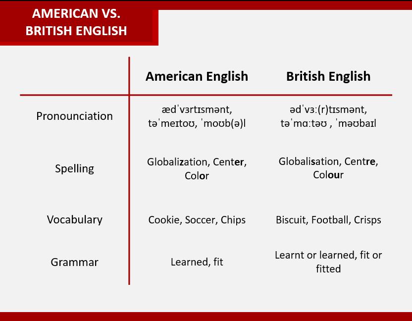 English language blog