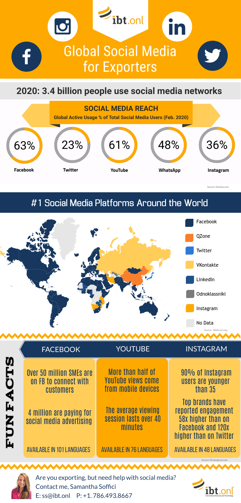 Global-Social-Media-for-Exporters