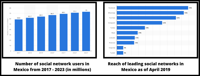 Number of social network users in Mexico from 2017 - 2023 (in millions) (1)