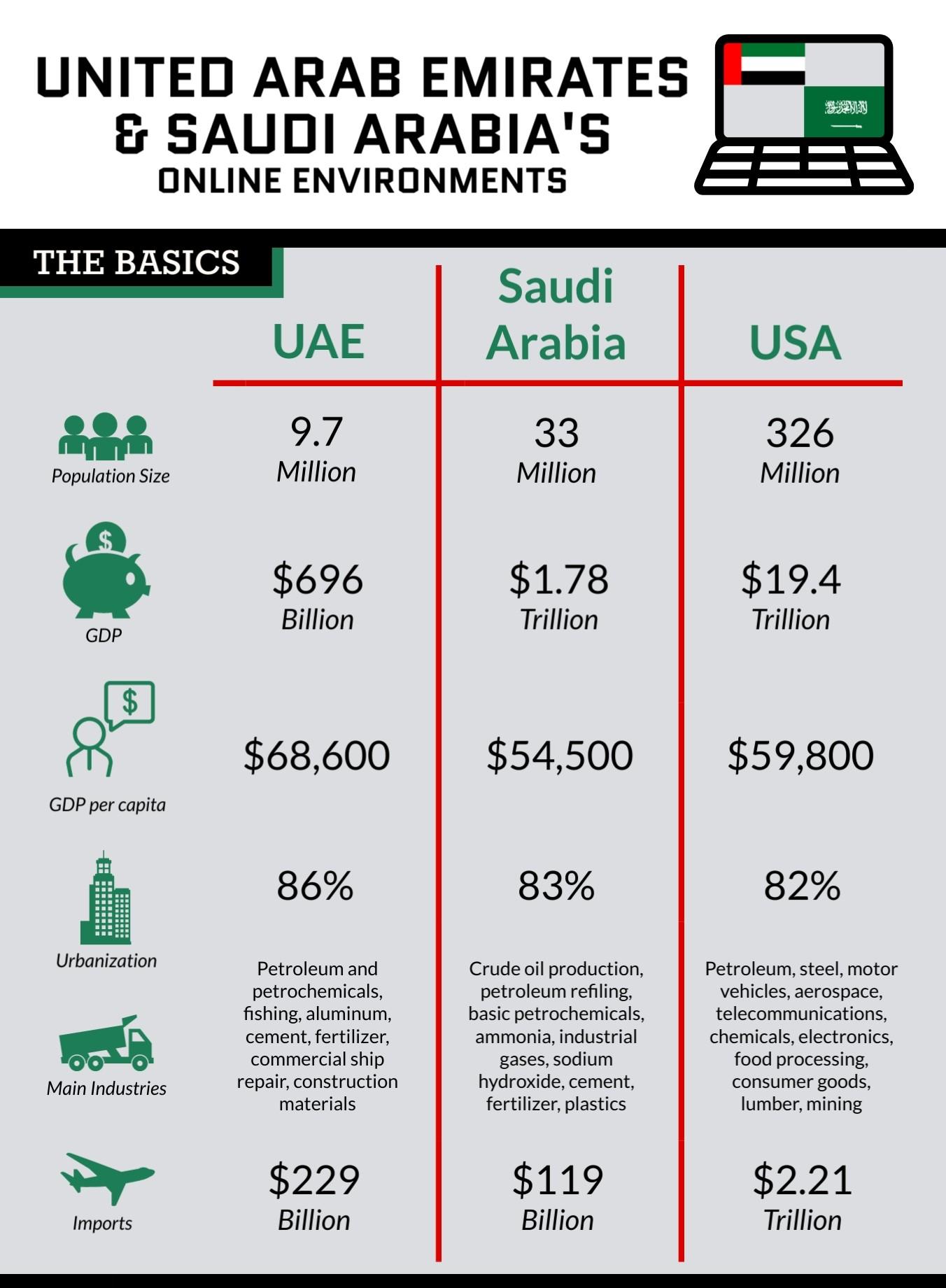 Saudi-Arabia-UAEs-Online-Environments